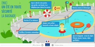 Baignade : attention aux risques de noyade !